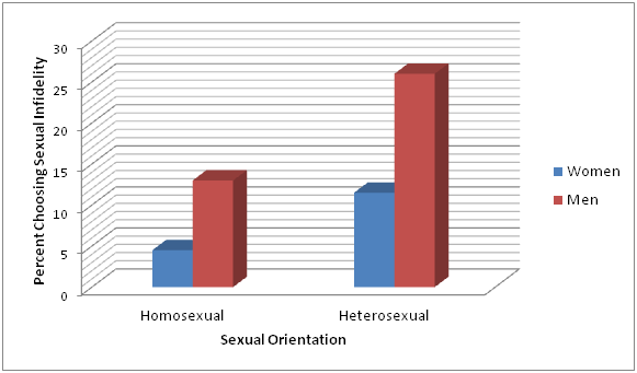 History of sexual orientation