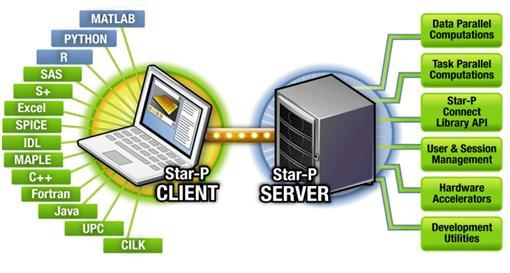 StarPClient.jpg
