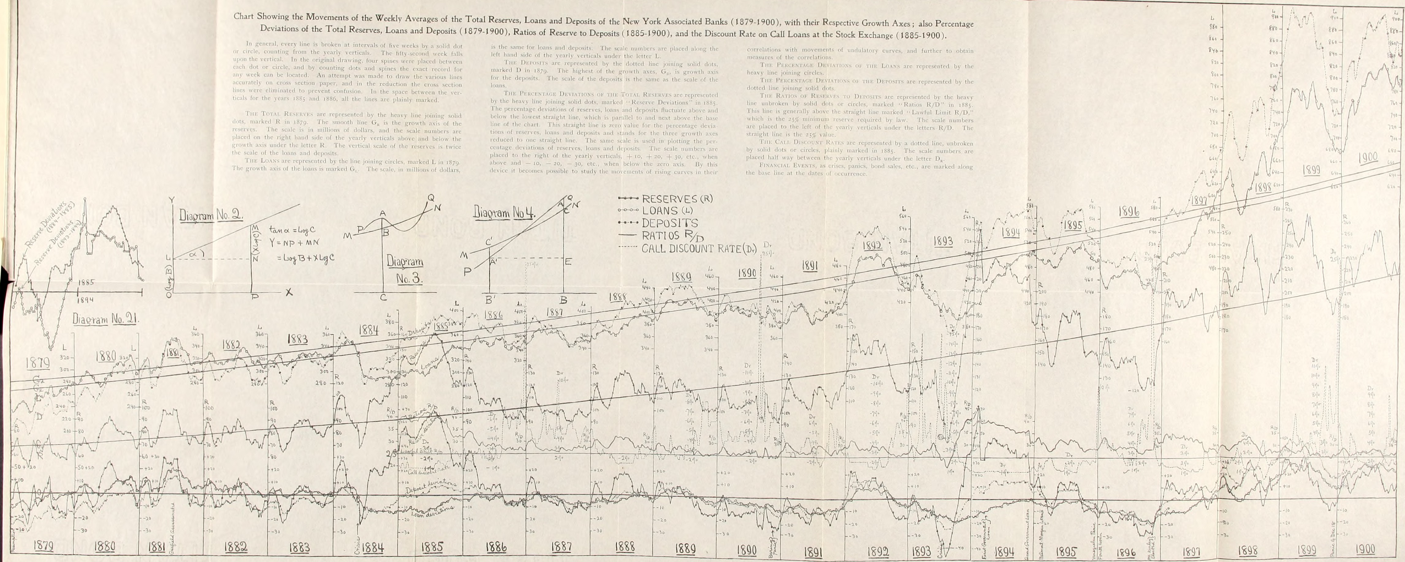 Historical Money Market Rates Chart: Statistical studies in the New York money-market; preceded by ,Chart