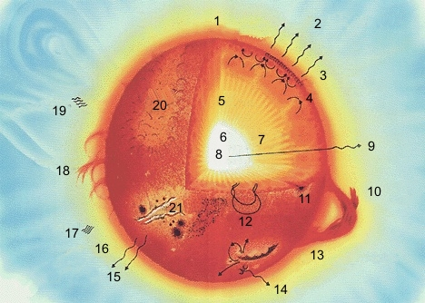 حقائق عن الشمس Sun_parts_big_blank