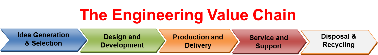 Engineering Design Services Meaning