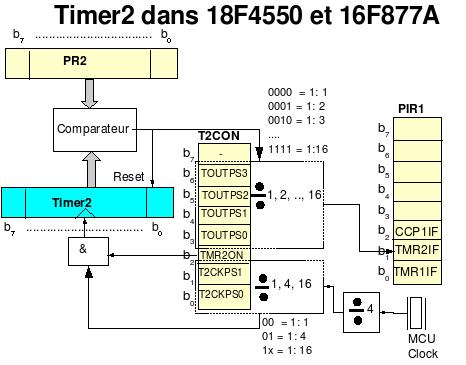 Utiliser les PIC 16F et 18F/Le mode PWM du module CCP
