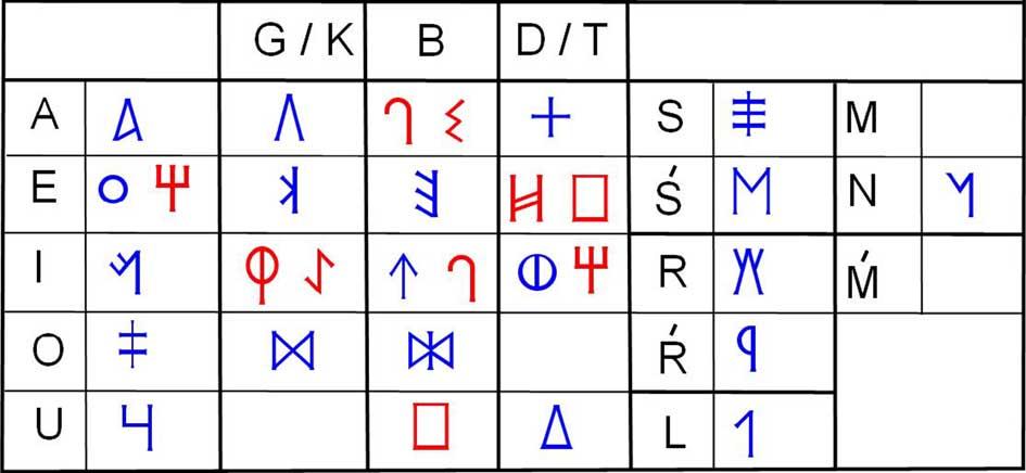 La escritura ibérica suroriental