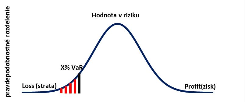 Hodnota v riziku – Wikipédia