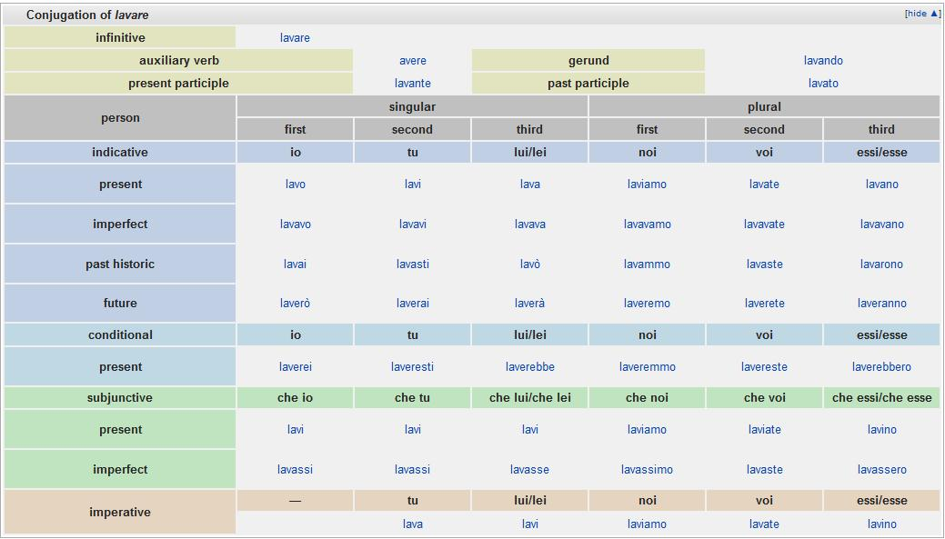 English Verb Conjugation Chart: Wiktionary screenshot it-lavare conjugation.jpg - Wikimedia ,Chart