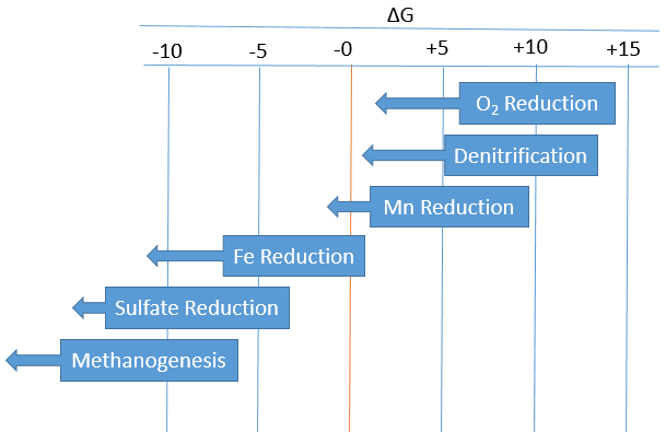 2reduction reaction energetics.png