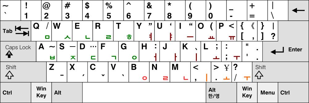 Chinese Keyboard Layout Chinese Keyboard Layout