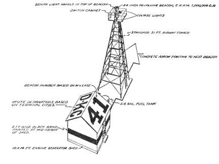 Airway_beacon