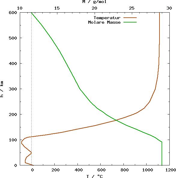 Atmosphäre Temperatur 600km.png