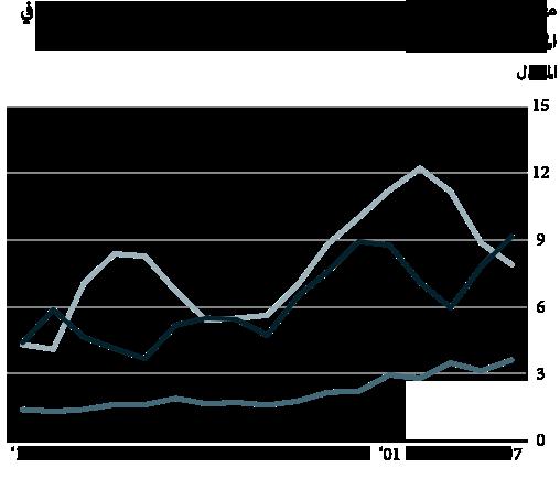 File:BJS Sexual Assualt Rates 1995-2013-ar.png