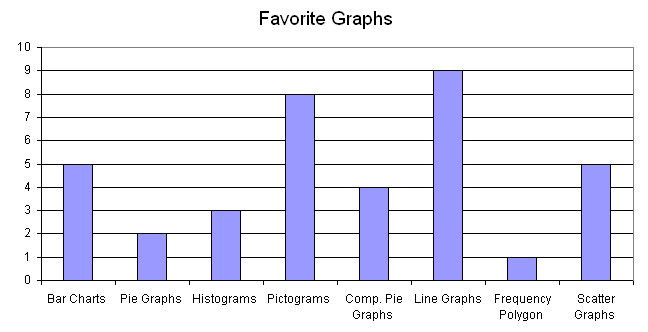 Vertical Bar Chart Example