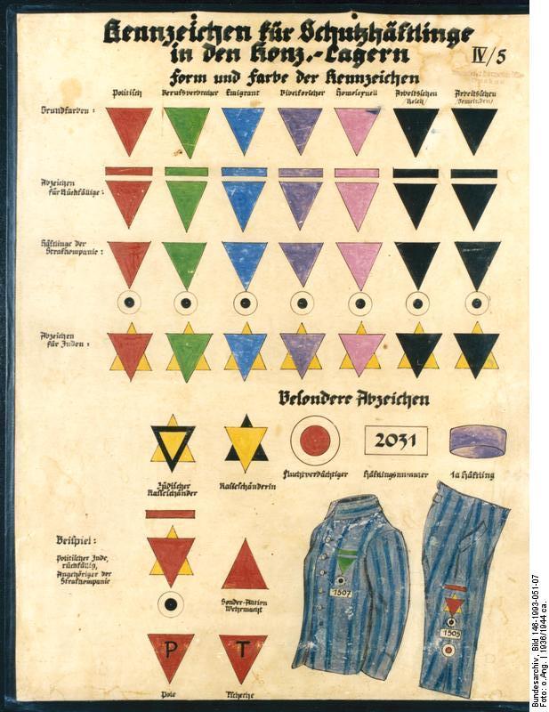 Tafel mit farbigen Kennzeichnen (Winkeln) für Häftling in Konzentrationslagern (KZ)