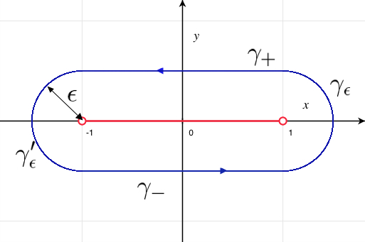 File:Contour Illustration Residu a infini1.jpg