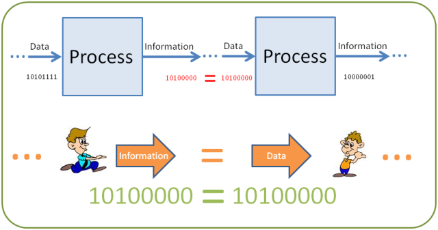 from data to information Sometimes explaining the difference between data, information and knowledge in the context of data mining becomes confusing i have created three slides that i use to explain this difference i am going to share them today the first slide talks about what is data the second slide shows how data becomes.