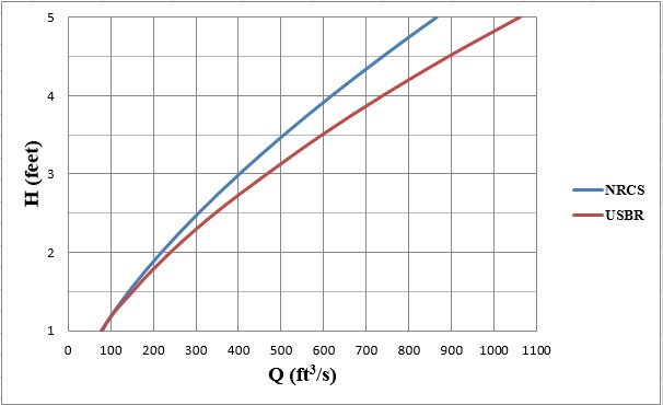 Water Surface Elevation of Water Surface Elevation