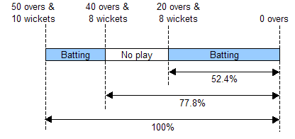 Overs lost in the middle of an innings in a game of cricket