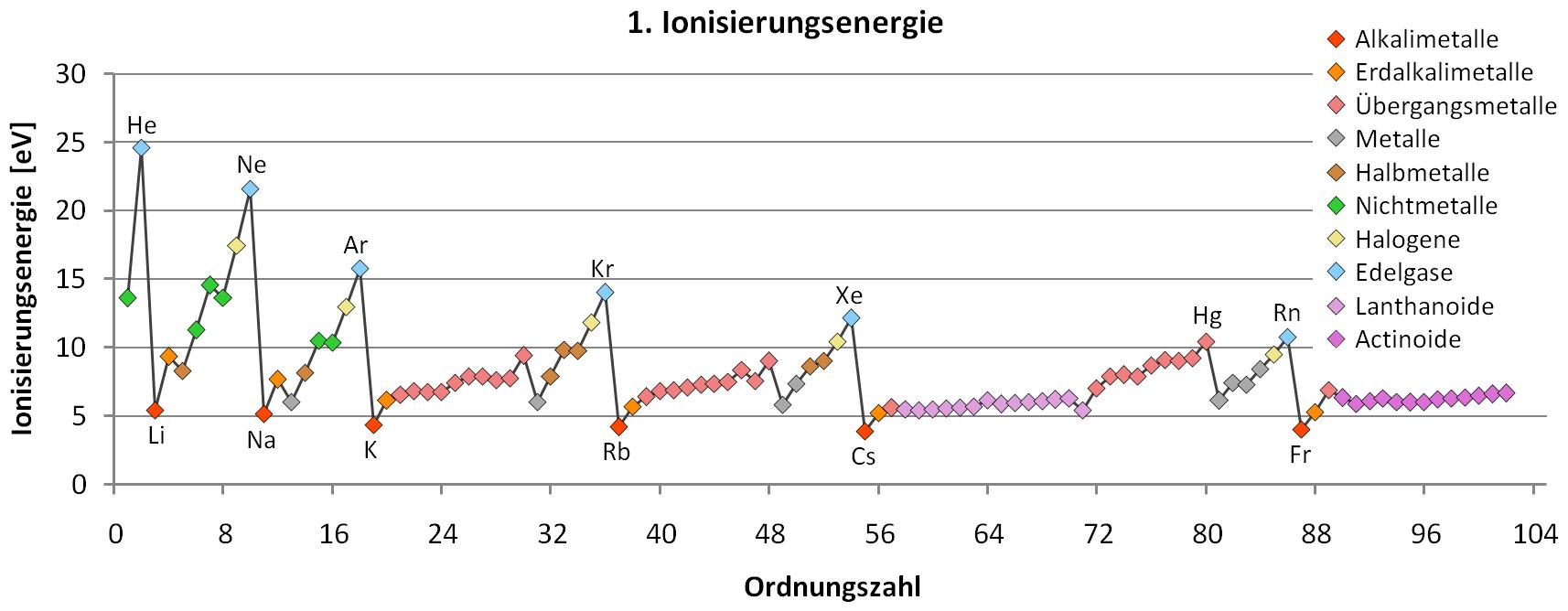 Nett Ionisierungsenergie Diagrammvorlage Ideen - Bilder für das ...