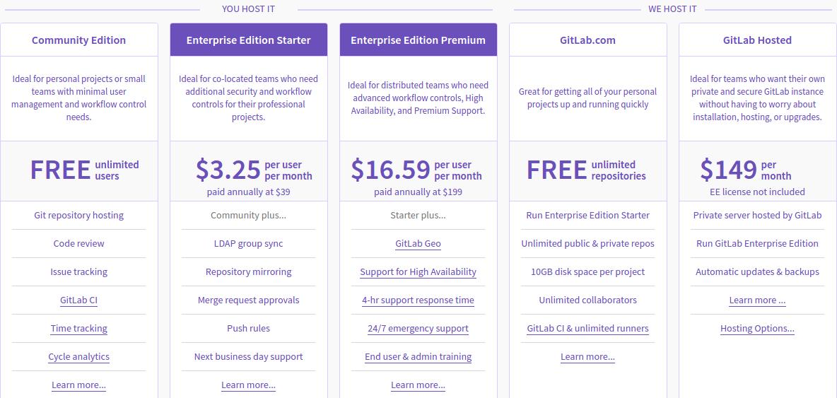 3f790242b2 Github x Gitlab x Bitbucket - Wikiversidade