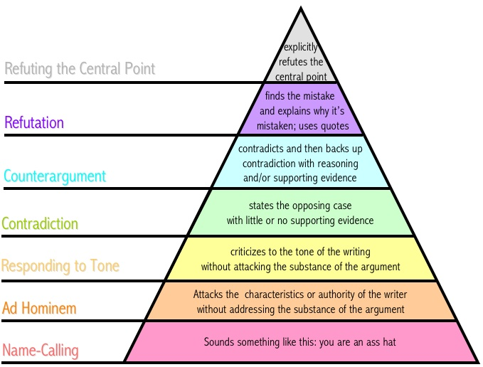 Graham's Hierarchy of Disagreement.jpg