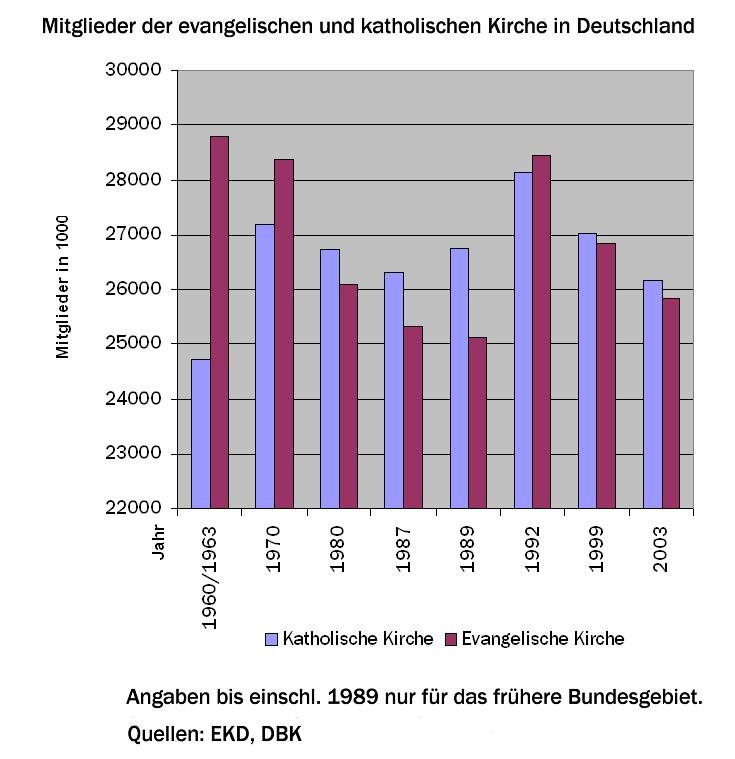 Evangelische Kirche in Deutschland - Wikiwand