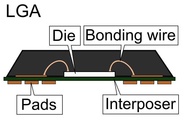 (File:LGA package sideview.PNG - Wikimedia Commons). package free