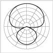 Polar pattern hypercardioid thumb.png