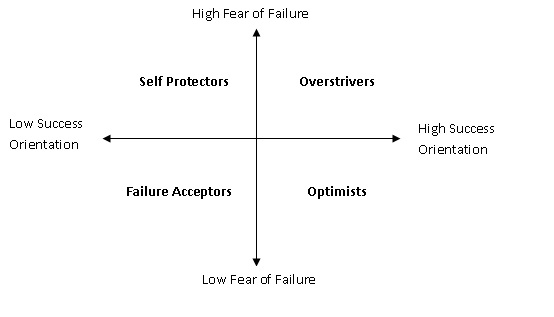 fear of success essay Fear of success: what will happen if you succeed but it's not fear of success itself that is the problem but rather get steve pavlina's free.