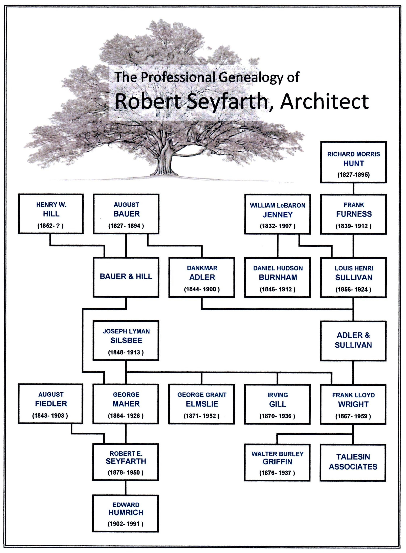 Microsoft Flow Chart: Seyfarth Professional Genealogy updated.jpg - Wikimedia Commons,Chart