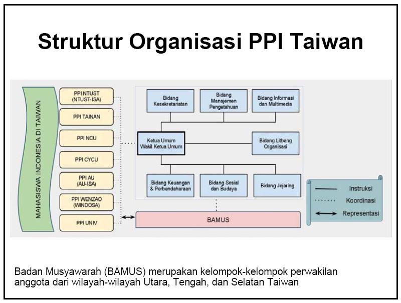 Struktur Organisasi PPI Taiwan