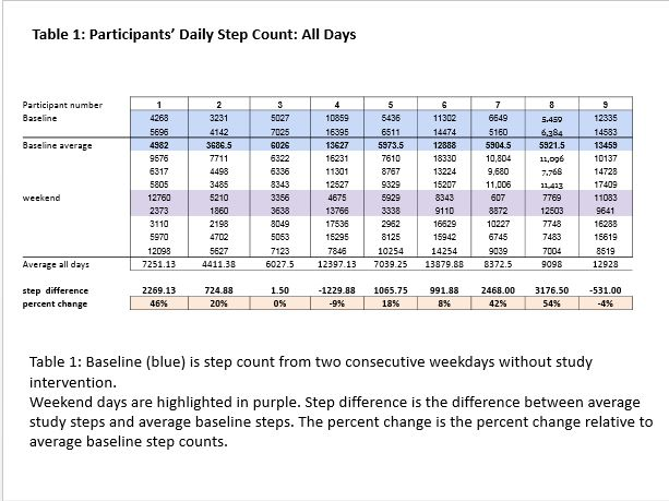 Table 1 -Participants' Daily Step Count All Days