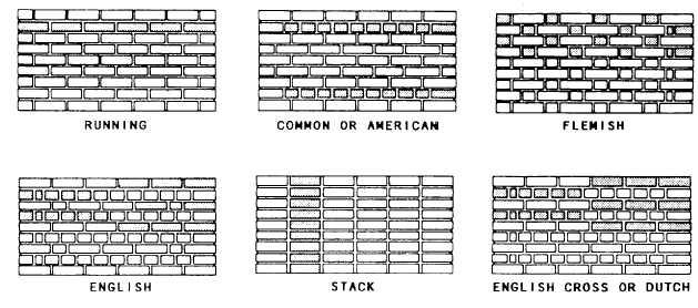 Brickwork basics ense ar haciendo for Brick types and styles
