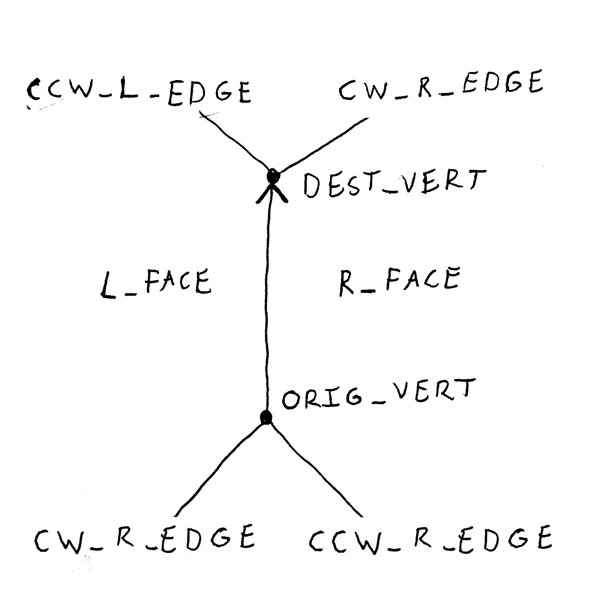Winged edge - Wikipedia