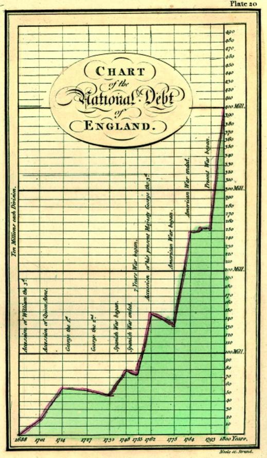 Us Debt Holders Chart: 1786 Playfair - 20 Chart of the National Debt of England ,Chart