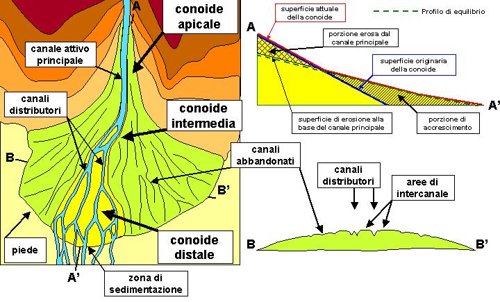File:Alluvial fan scheme.PNG - Wikimedia Commons