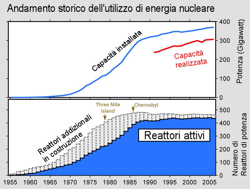 numero reattori nucleari nel mondo