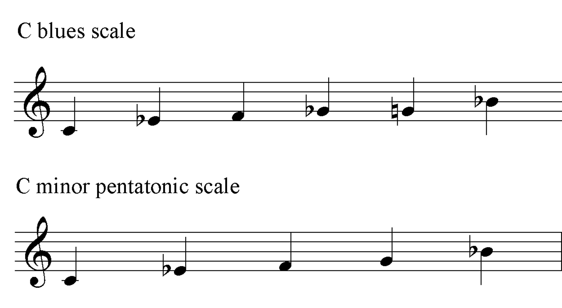 Blues and pentatonic scales..jpg