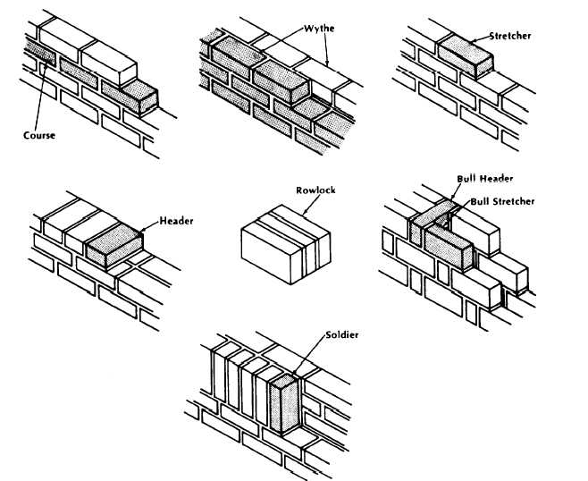 File Brick Terms Jpg Wikimedia Commons