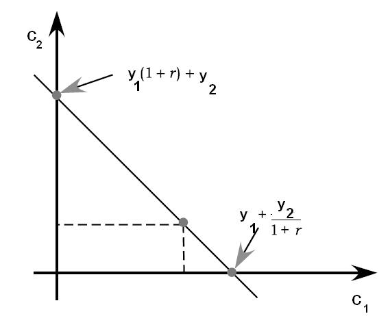 choice or constraint That is, the indifference curve tangent to the budget constraint represents the  maximum utility obtained utilizing the entire.