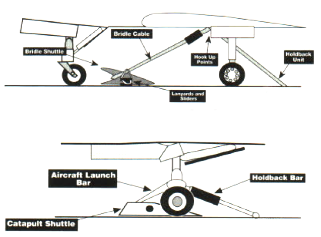 aircraft carrier catapult diagram
