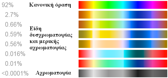 File Color Blindness El Png Wikimedia Commons