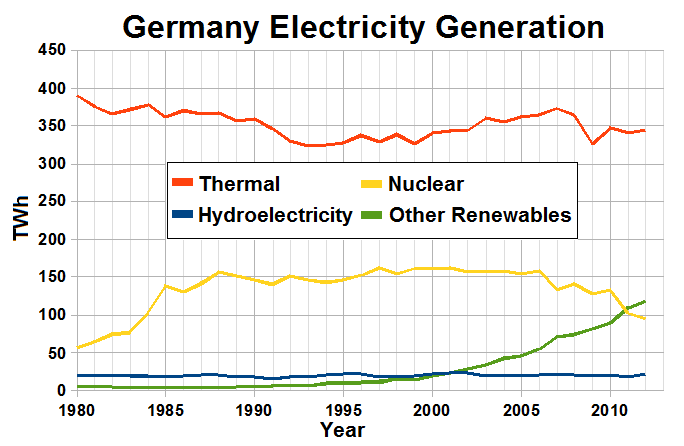 Electricity production in Germany.PNG