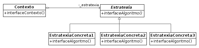 Estrutura do patrón Estratexia. Fonte: Design Patterns: Elements of Reusable Object-Oriented Software