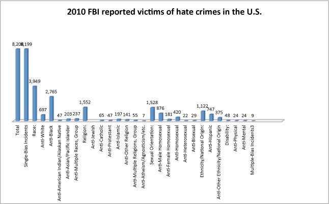the description and different types of hate crimes Defining hate crimes (fronteras)  its okay to be different if everyone was the same this world would be very boring i know that not everyone thinks the same or people believe in more then one god or no god  disrespected, denied of my rights for my private privacy it's as thou their parents of these types of so called people, their.