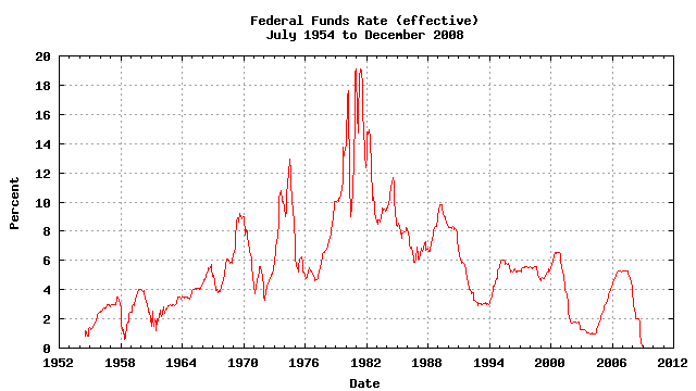 Historical chart of the effective Federal Funds Rate