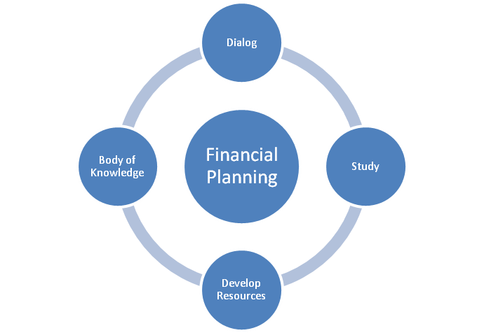 Financial Planning - Expanding the Body of Knowledge
