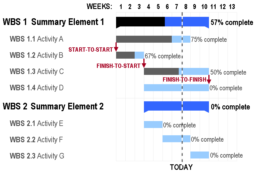 An example Gantt Chart