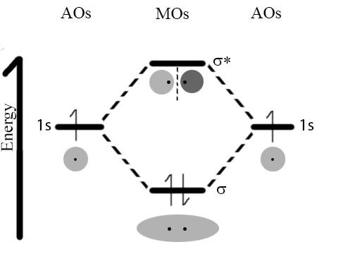 diatomic molecular orbital diagram
