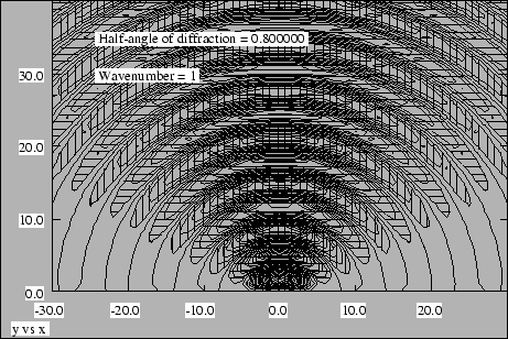 Figure 2.13: Plot of displacement field