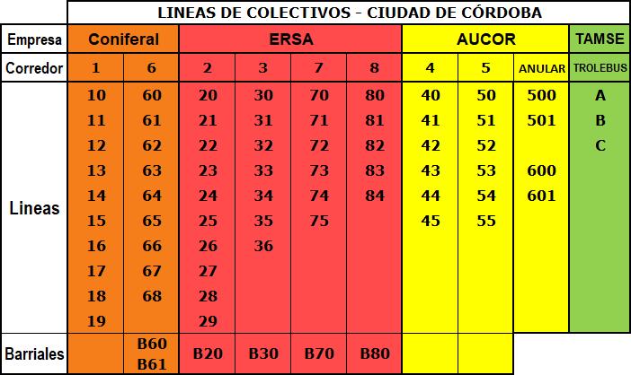 475024bfe Transporte en la Ciudad de Córdoba (Argentina) - Wikipedia, la ...