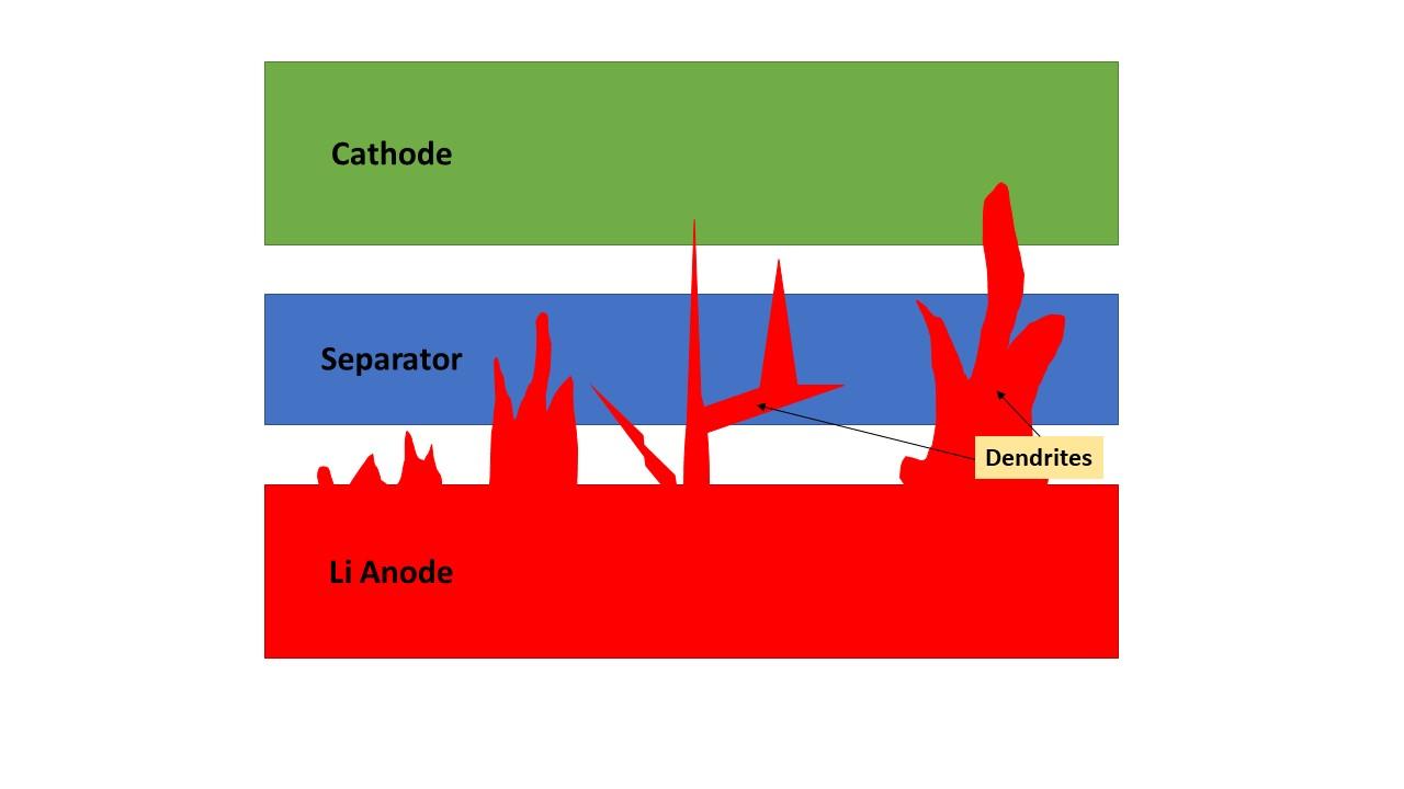 File:Lithium dendrite.jpg - Wikimedia Commons